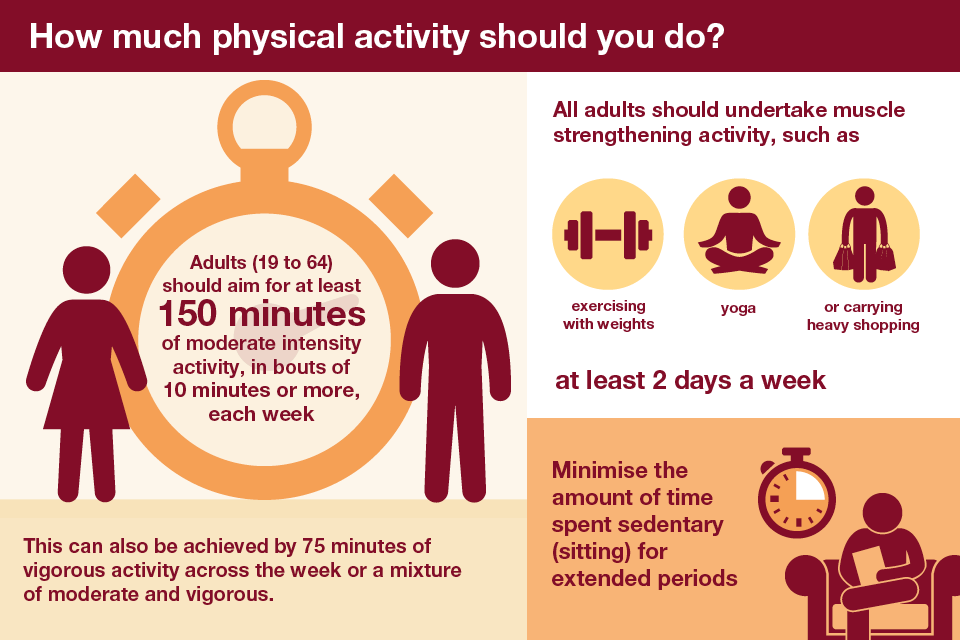 How much physical activity should you do